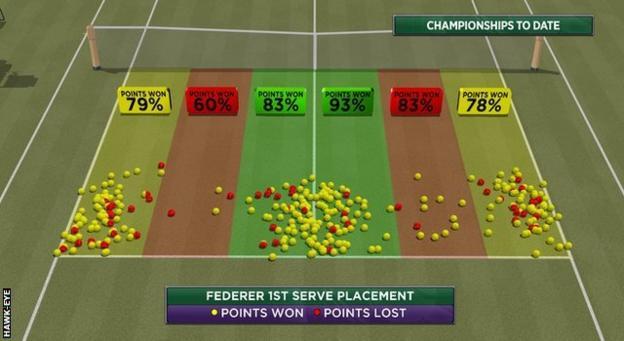 Points off Federer's first serve