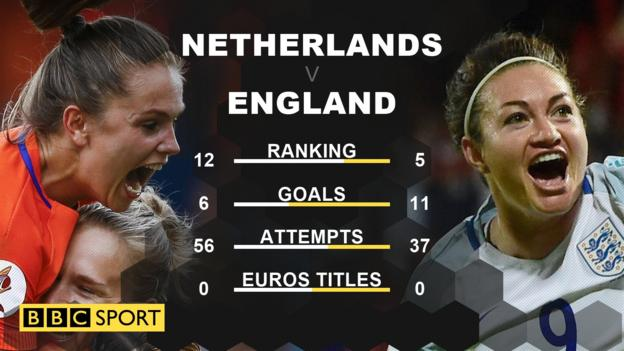 History-making England eye Euro title - reaction & highlights