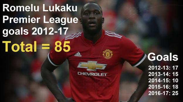 Romelu Lukaku Premier League goals 2012-17