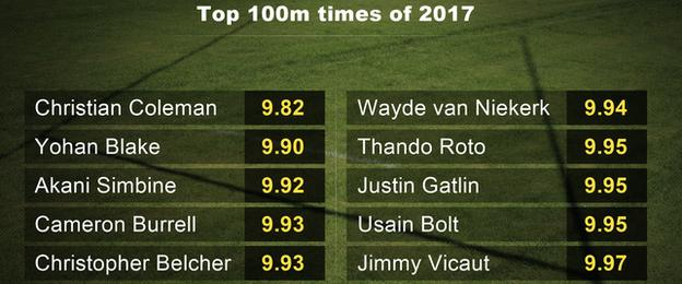 Fastest 100m times of 2017