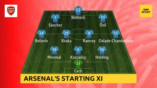Arsenal's starting XI against Liverpool