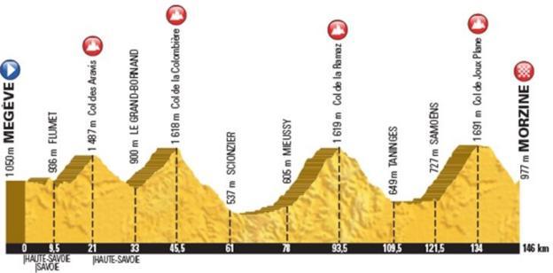 Tour de France stage 20 map
