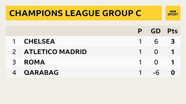 Champions League Group C table