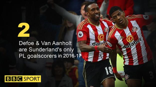 Sunderland's Premier League goalscorers