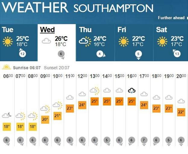 Weather in Southampton