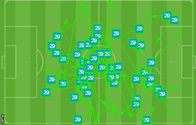 Harry Winks passing graphic