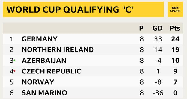 Northern Ireland have won five matches in a row and kept five clean sheets
