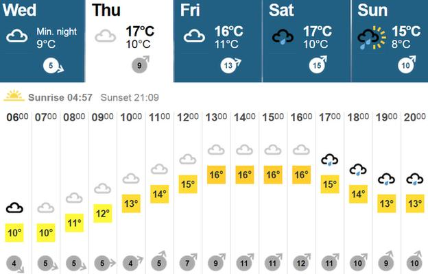Headingley weather forecast