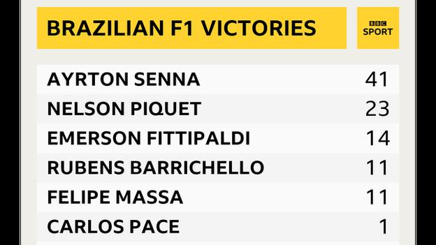 Brazilians to have won in F1 graphic