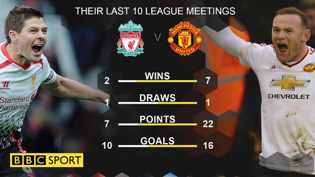Liverpool have won just two of their last 10 league games against Manchester United