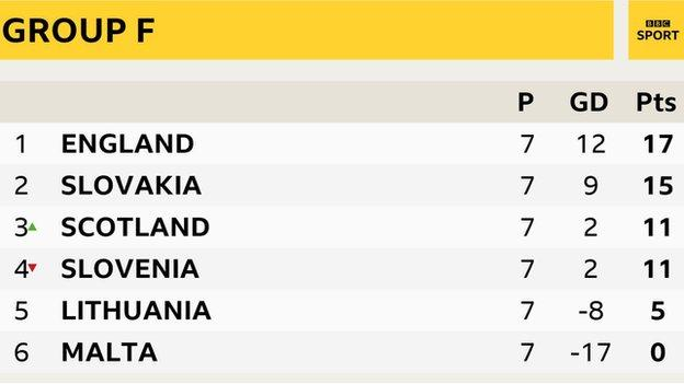 Scotland blew Lithuania away with their energy - Strachan