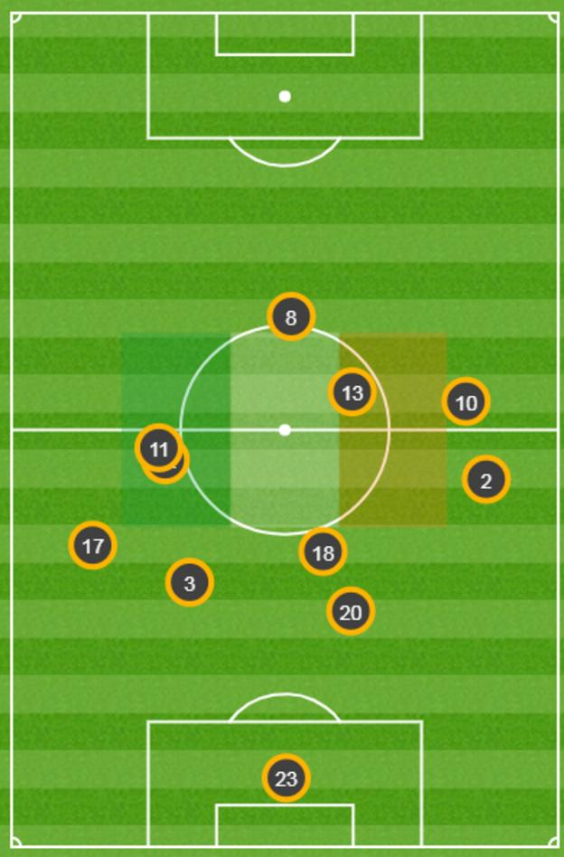 Graphic showing how the Republic of Ireland's outfield players rarely ventured beyond the halfway line