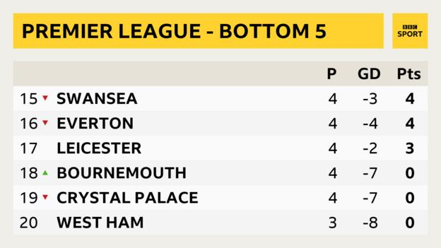 Premier League bottom five