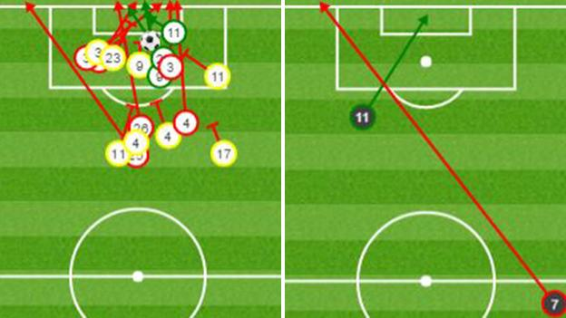 Second-half shots: Leicester v Atletico Madrid - on target (green), off target (red), blocked (yellow)