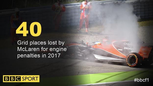 40: number of grid places lost by McLaren through grid penalties in 2017