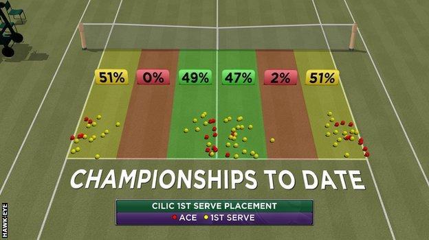 Cilic 1st serve placement