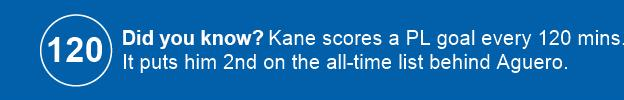 Harry Kane stat