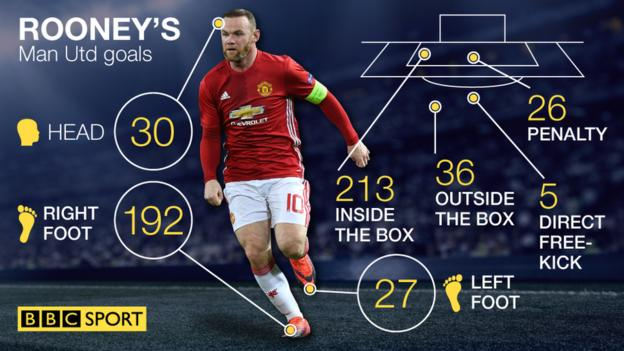How Rooney scored his Man Utd goals