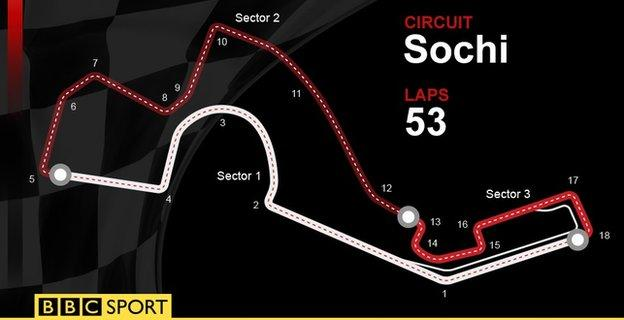 Russian GP track, Sochi, which is 53 laps long and has 18 corners