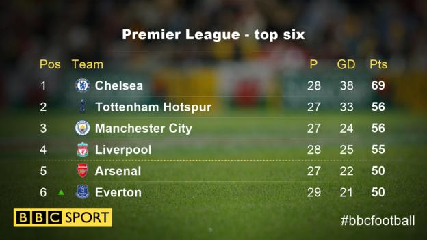 Premier League table top six
