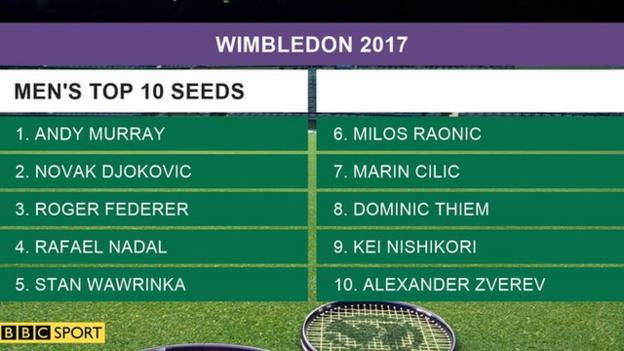The favourites, the tickets, the queue - your Wimbledon guide