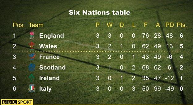 six nations rugby results table