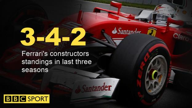 Ferrari have finished 3rd, 4th and 2nd in the last three seasons