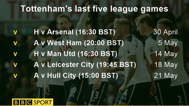 Tottenham's last five Premier League games