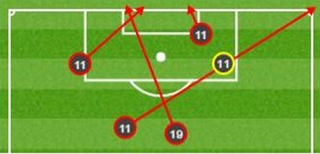 Chelsea shots against Manchester United