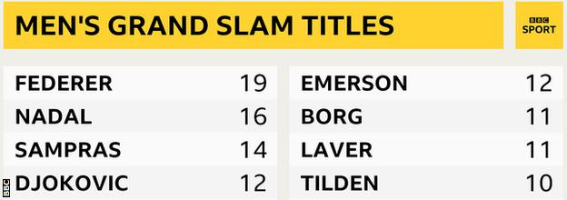 Most men's Grand Slam titles