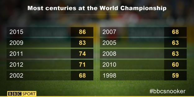 World Championship centuries graphic