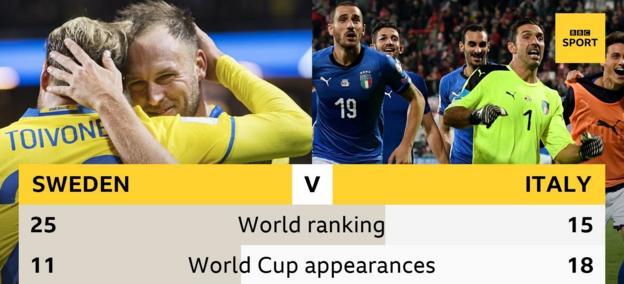 Sweden v Italy