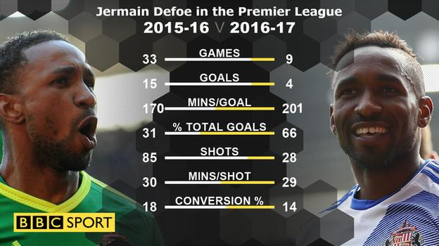 Jermain Defoe in 2015-16 and 2016-17