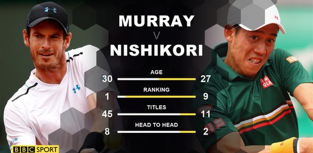 Murray and Nishikori head to head