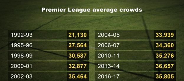 Premier League average crowds
