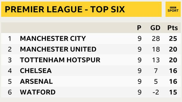 Premier League top six - 1 Manchester City, 2 Manchester United, 3 Tottenham, 4 Chelsea, 5 Arsenal, 6 Watford