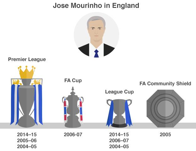 Jose Mourinho's trophies in English football