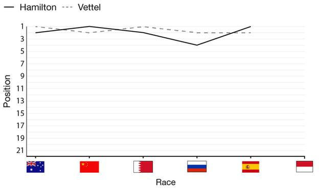 Hamilton and Vettel have two race wins each from the first five races