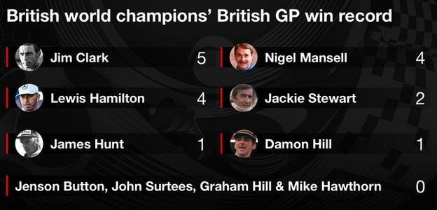 british world champions wins at the british gp