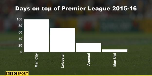 Days on top of Premier League table 2015-16