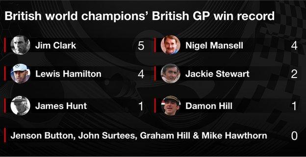 Lewis Hamilton has won 4 British GPs, wkith Jim Clark on 5 and Nigel Mansell on 4