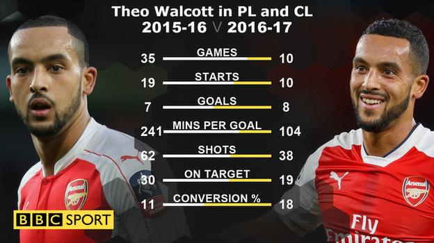 Theo Walcott in PL and CL in 2015-16 and 2016-17