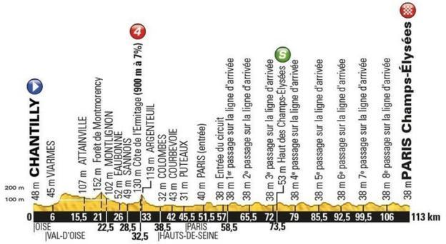 Tour de France stage 21 map