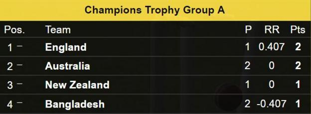 Champions Trophy Group