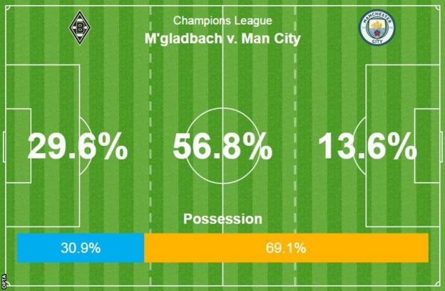 Champions League: Man City through to the last 16