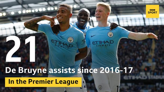 Kevin de Bruyne assists
