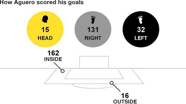 How Aguero scored his goals