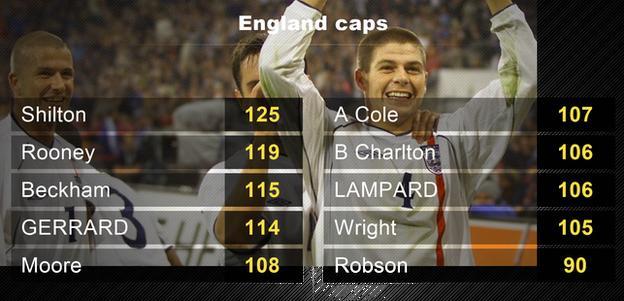 England caps