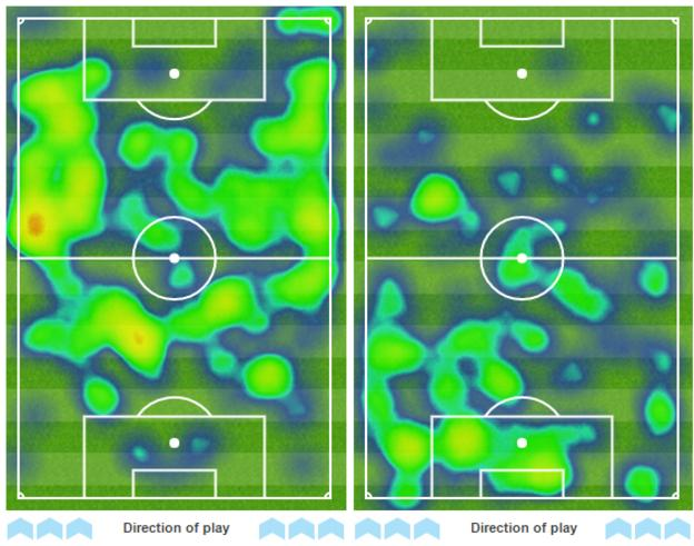 Heat map showing areas of possession in the first 30 minutes for Poland (l) and Northern Ireland (r)