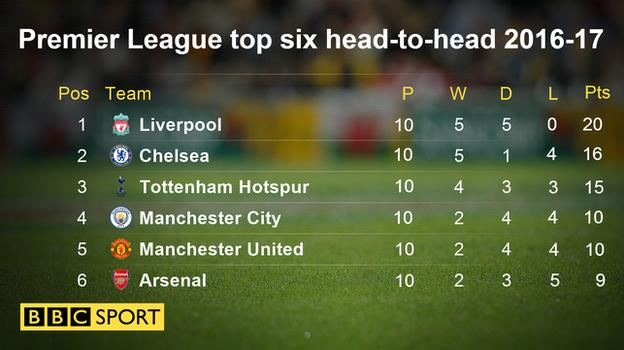 Premier League top six head-to-head 2016-17